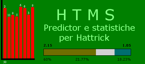 hattrick match predictor